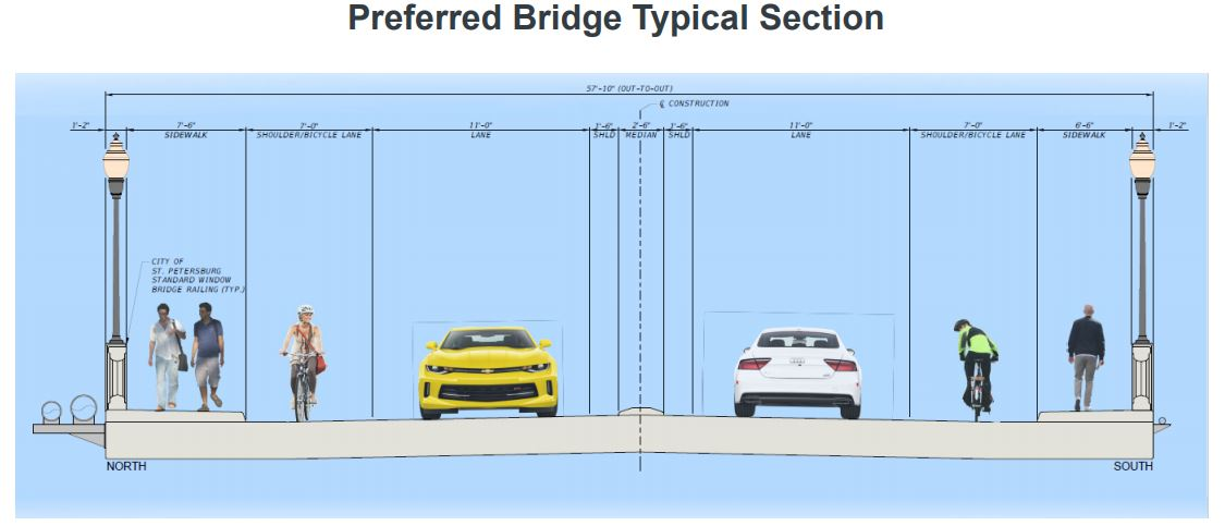 preferred bridge typical section